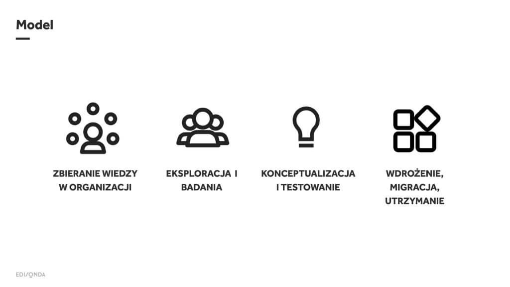 Badania komunikacji wewnętrznej EDISONDA