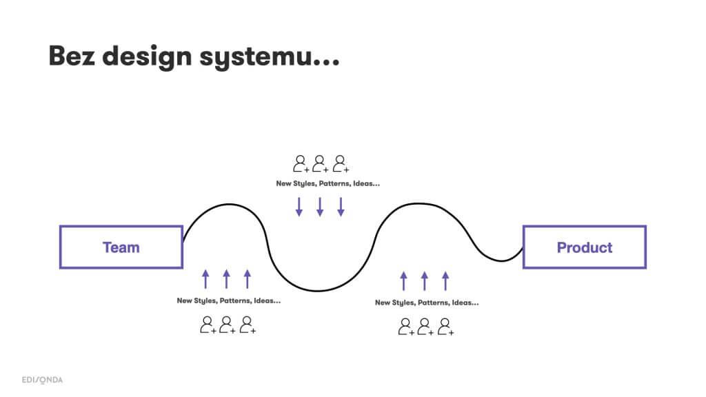 Jak wdrożyć design system - EDISONDA
